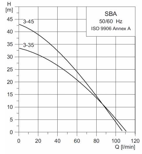courbe pompe de puits SBA