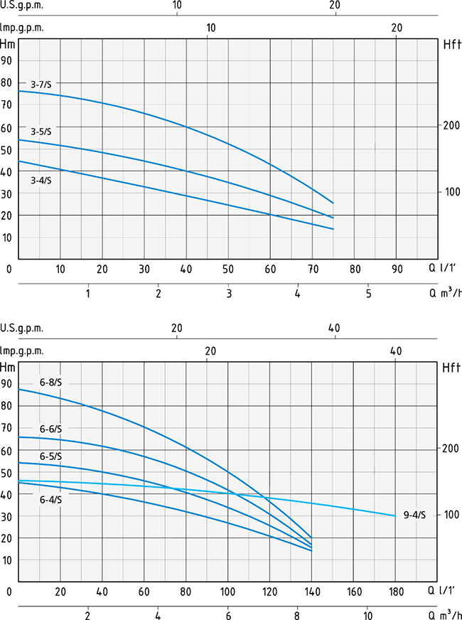 courbes speroni SCMX pompe de puits